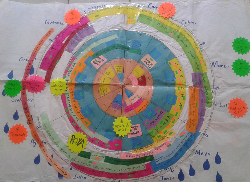 Calendario circular foto LindaL